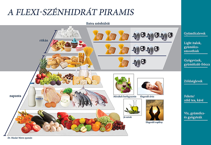 proteinben gazdag étrend