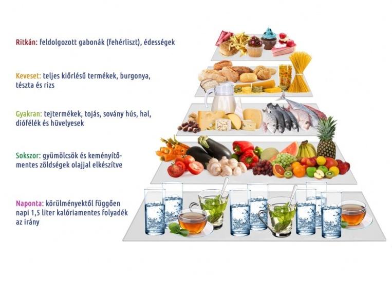 máj diéta receptek